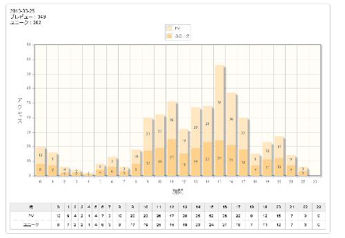 アクセス解析 グラフ
