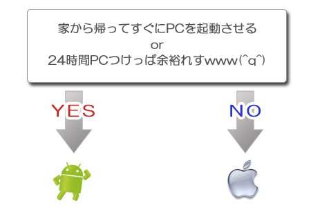 iPhoneかAndroid, どちらにするか簡単に決める質問はこれだ!
